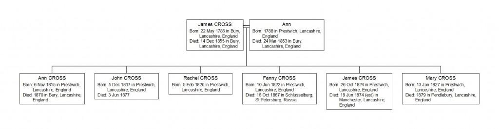 The Children of James Cross